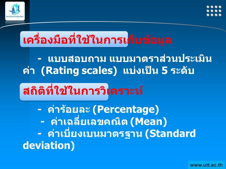 Your site here LOGO สถิติที่ใช้ในการวิเคราะห์ - ค่าร้อยละ (Percentage) - ค่าเฉลี่ยเลขคณิต (Mean) - ค่าเบี่ยงเบนมาตรฐาน (Standard deviation) www.utt.ac.th เครื่องมือที่ใช้ในการเก็บข้อมูล - แบบสอบถาม แบบมาตราส่วนประเมิน ค่า (Rating scales) แบ่งเป็น 5 ระดับ www.utt.ac.th