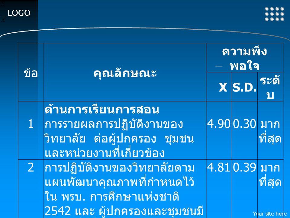 Your site here LOGO ข้อคุณลักษณะ ความพึง พอใจ XS.D.