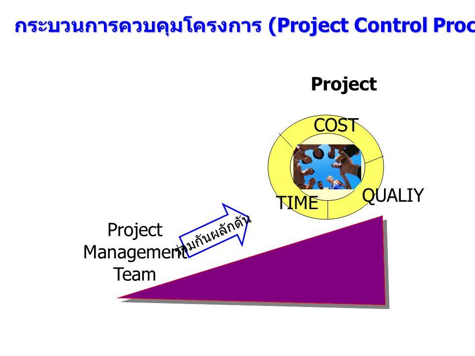 ร่วมกันผลักดัน Project Management Team QUALIY TIME COST Project กระบวนการควบคุมโครงการ (Project Control Process)