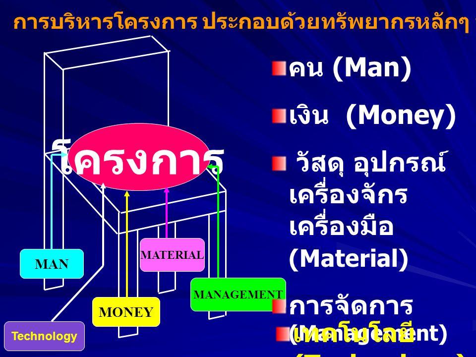 """โครงการ การบริหารโครงการ ประกอบด้วยทรัพยากรหลักๆ ที่เรียกว่า """"4 Ms +1T"""" ดังนี้ คือ MAN MONEY MATERIAL MANAGEMENT คน (Man) เงิน (Money) วัสดุ อุปกรณ์ เ"""