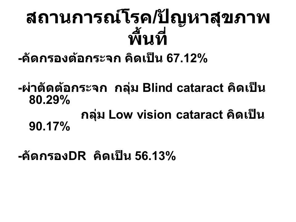 สถานการณ์โรค / ปัญหาสุขภาพ พื้นที่ - คัดกรองต้อกระจก คิดเป็น 67.12% - ผ่าตัดต้อกระจก กลุ่ม Blind cataract คิดเป็น 80.29% กลุ่ม Low vision cataract คิด