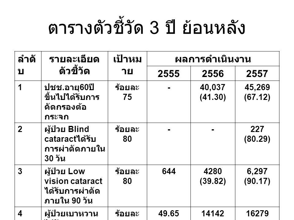 ตารางตัวชี้วัด 3 ปี ย้อนหลัง ลำดั บ รายละเอียด ตัวชี้วัด เป้าหม าย ผลการดำเนินงาน 255525562557 1 ปชช. อายุ 60 ปี ขึ้นไปได้รับการ คัดกรองต้อ กระจก ร้อย