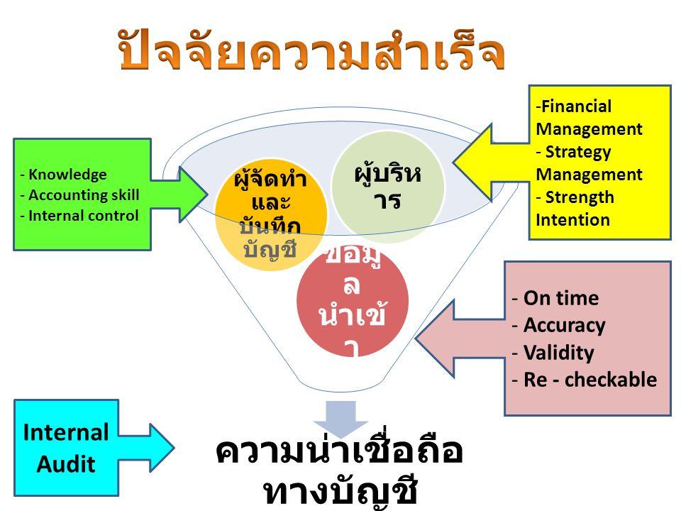 ความน่าเชื่อถือ ทางบัญชี ข้อมู ล นำเข้ า ผู้จัดทำ และ บันทึก บัญชี ผู้บริห าร Internal Audit -Financial Management - Strategy Management - Strength Intention - Knowledge - Accounting skill - Internal control - On time - Accuracy - Validity - Re - checkable