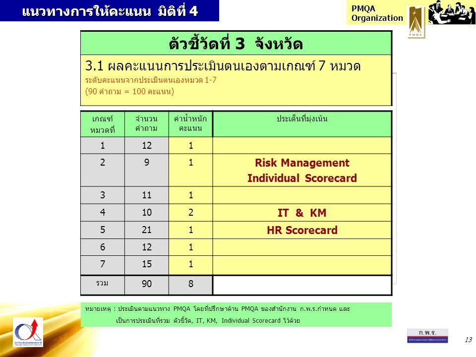 PMQA Organization 13 แนวทางการให้คะแนน มิติที่ 4 เกณฑ์ หมวดที่ จำนวน คำถาม ค่าน้ำหนัก คะแนน ประเด็นที่มุ่งเน้น 1121 291 Risk Management Individual Scorecard 3111 4102 IT & KM 5211 HR Scorecard 6121 7151 รวม 908 ตัวชี้วัดที่ 3 จังหวัด 3.1 ผลคะแนนการประเมินตนเองตามเกณฑ์ 7 หมวด ระดับคะแนนจากประเมินตนเองหมวด 1-7 (90 คำถาม = 100 คะแนน) หมายเหตุ : ประเมินตามแนวทาง PMQA โดยที่ปรึกษาด้าน PMQA ของสำนักงาน ก.พ.ร.กำหนด และ เป็นการประเมินที่รวม ตัวชี้วัด, IT, KM, Individual Scorecard ไว้ด้วย