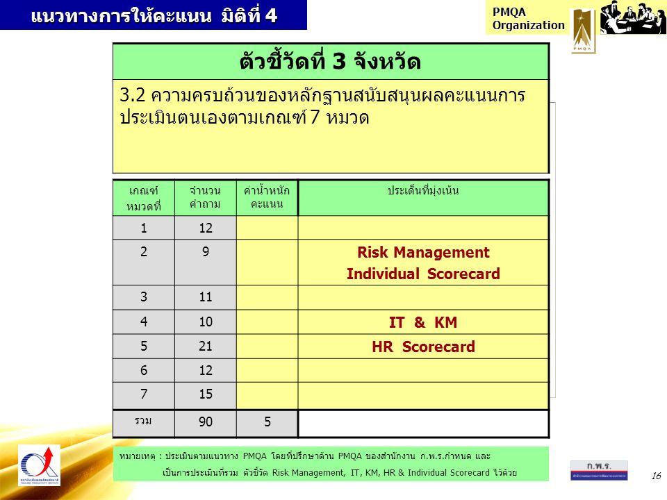 PMQA Organization 16 แนวทางการให้คะแนน มิติที่ 4 เกณฑ์ หมวดที่ จำนวน คำถาม ค่าน้ำหนัก คะแนน ประเด็นที่มุ่งเน้น 112 29 Risk Management Individual Scorecard 311 410 IT & KM 521 HR Scorecard 612 715 รวม 905 ตัวชี้วัดที่ 3 จังหวัด 3.2 ความครบถ้วนของหลักฐานสนับสนุนผลคะแนนการ ประเมินตนเองตามเกณฑ์ 7 หมวด หมายเหตุ : ประเมินตามแนวทาง PMQA โดยที่ปรึกษาด้าน PMQA ของสำนักงาน ก.พ.ร.กำหนด และ เป็นการประเมินที่รวม ตัวชี้วัด Risk Management, IT, KM, HR & Individual Scorecard ไว้ด้วย