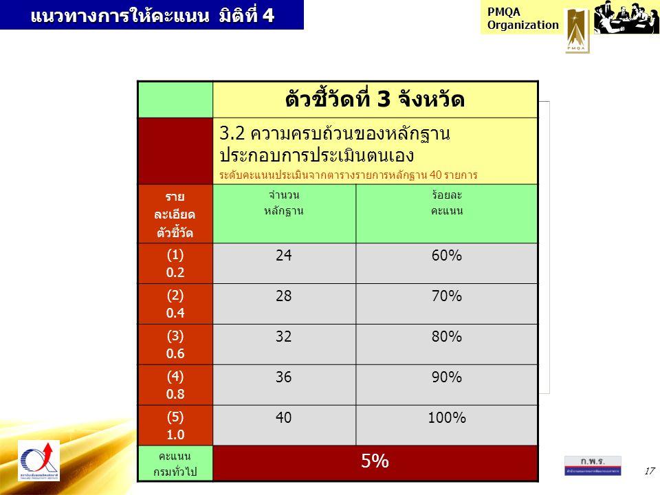 PMQA Organization 17 แนวทางการให้คะแนน มิติที่ 4 ตัวชี้วัดที่ 3 จังหวัด 3.2 ความครบถ้วนของหลักฐาน ประกอบการประเมินตนเอง ระดับคะแนนประเมินจากตารางรายการหลักฐาน 40 รายการ ราย ละเอียด ตัวชี้วัด จำนวน หลักฐาน ร้อยละ คะแนน (1) 0.2 2460% (2) 0.4 2870% (3) 0.6 3280% (4) 0.8 3690% (5) 1.0 40100% คะแนน กรมทั่วไป 5%