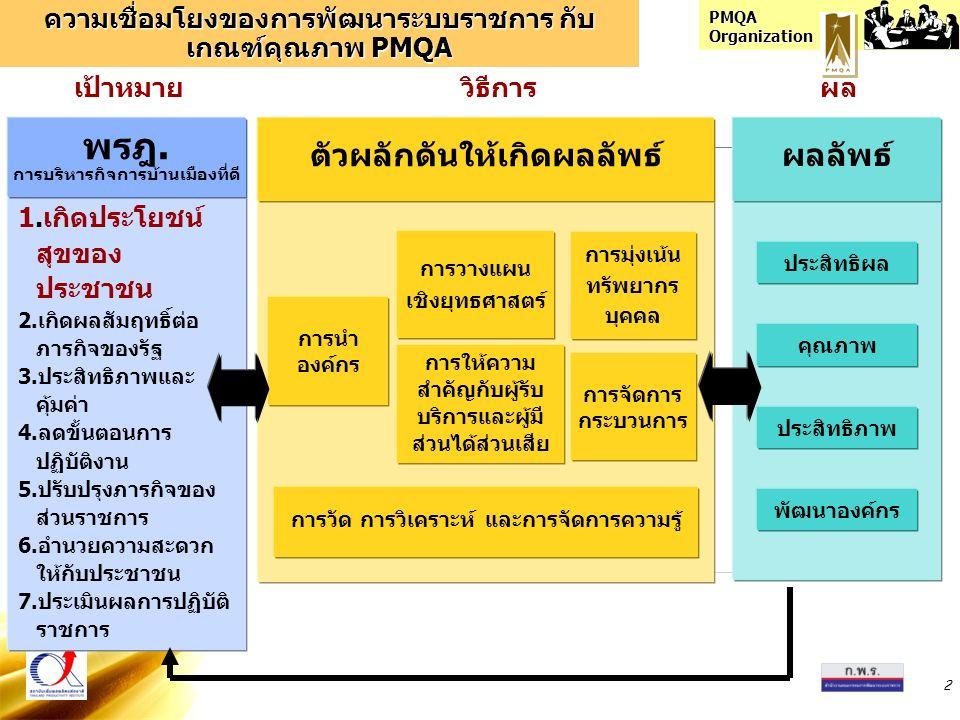 PMQA Organization 2 ความเชื่อมโยงของการพัฒนาระบบราชการ กับ เกณฑ์คุณภาพ PMQA ประสิทธิผล คุณภาพ ประสิทธิภาพ พัฒนาองค์กร ผลลัพธ์ การจัดการ กระบวนการ การม