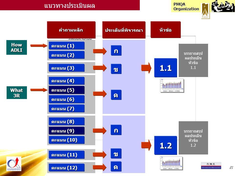 PMQA Organization 21 คำถามหลักประเด็นที่พิจารณาหัวข้อ คะแนน (1) ก แนวทางประเมินผล คะแนน (2) คะแนน (3) คะแนน (4) คะแนน (5) คะแนน (6) คะแนน (7) คะแนน (8