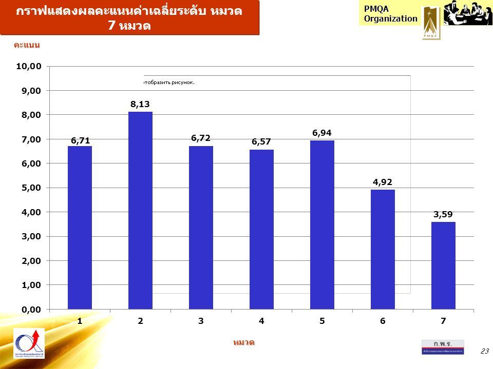 PMQA Organization 23 กราฟแสดงผลคะแนนค่าเฉลี่ยระดับ หมวด 7 หมวด หมวดคะแนน