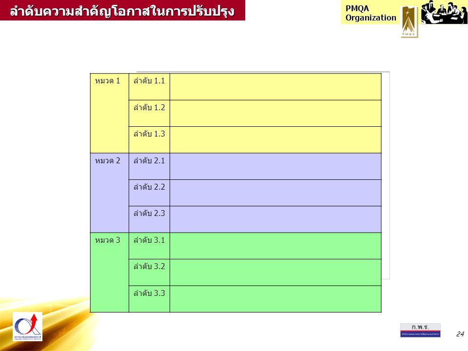 PMQA Organization 24 หมวด 1ลำดับ 1.1 ลำดับ 1.2 ลำดับ 1.3 หมวด 2ลำดับ 2.1 ลำดับ 2.2 ลำดับ 2.3 หมวด 3ลำดับ 3.1 ลำดับ 3.2 ลำดับ 3.3ลำดับความสำคัญโอกาสในก