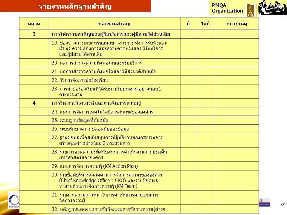 PMQA Organization 28 หมวดหลักฐานสำคัญมีไม่มีหมายเหตุ 3การให้ความสำคัญของผู้รับบริการและผู้มีส่วนได้ส่วนเสีย 19. ช่องทางการเผยแพร่ข้อมูลข่าวสาร รวมทั้ง