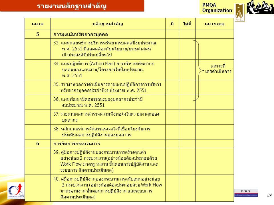 PMQA Organization 29 หมวดหลักฐานสำคัญมีไม่มีหมายเหตุ 5การมุ่งเน้นทรัพยากรบุคคล 33. แผนกลยุทธ์การบริหารทรัพยากรบุคคลปีงบประมาณ พ.ศ. 2551 ที่สอดคล้องกับ