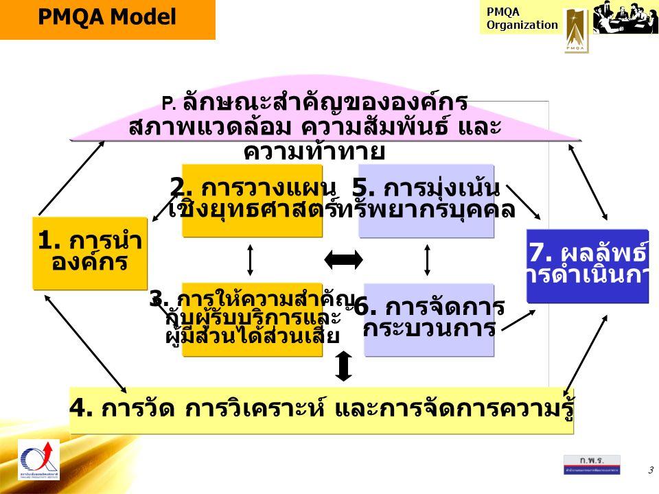 PMQA Organization 3 6. การจัดการ กระบวนการ 5. การมุ่งเน้น ทรัพยากรบุคคล 4. การวัด การวิเคราะห์ และการจัดการความรู้ 3. การให้ความสำคัญ กับผู้รับบริการแ