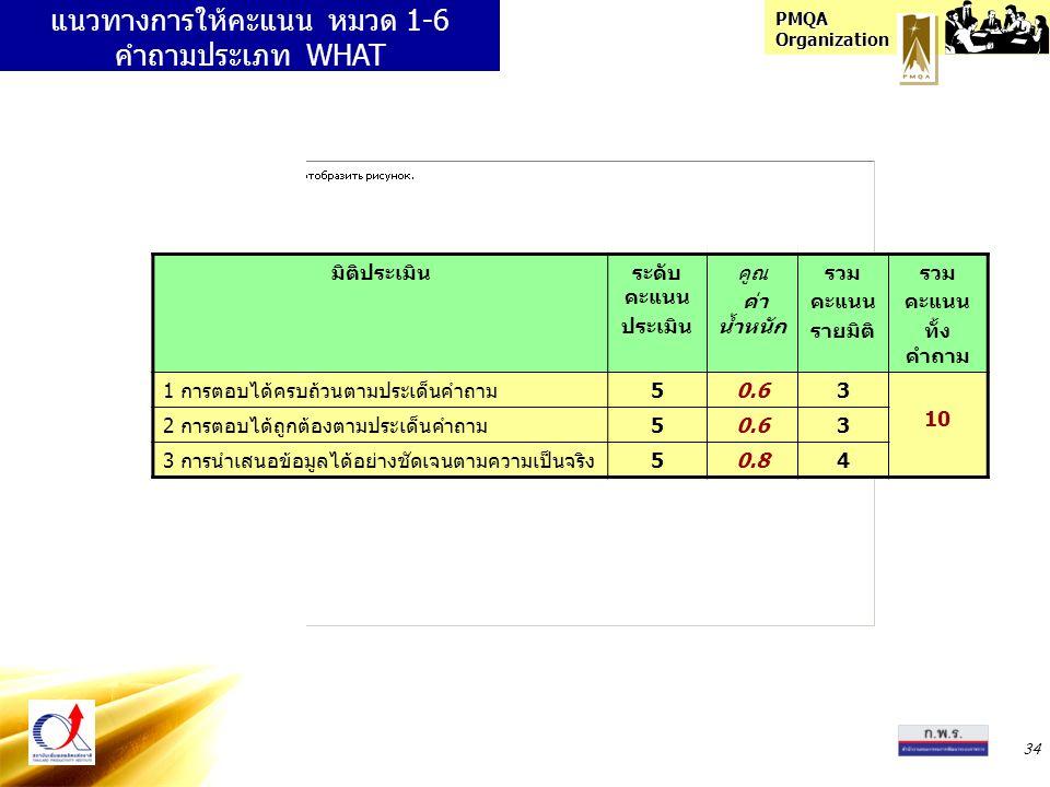 PMQA Organization 34 แนวทางการให้คะแนน หมวด 1-6 คำถามประเภท WHAT มิติประเมินระดับ คะแนน ประเมิน คูณ ค่า น้ำหนัก รวม คะแนน รายมิติ รวม คะแนน ทั้ง คำถาม 1 การตอบได้ครบถ้วนตามประเด็นคำถาม50.63 10 2 การตอบได้ถูกต้องตามประเด็นคำถาม50.63 3 การนำเสนอข้อมูลได้อย่างชัดเจนตามความเป็นจริง50.84