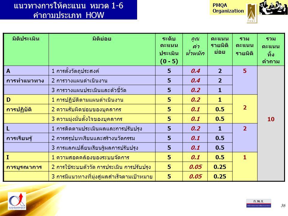 PMQA Organization 36 แนวทางการให้คะแนน หมวด 1-6 คำถามประเภท HOW มิติประเมินมิติย่อยระดับ คะแนน ประเมิน (0 - 5) คูณ ค่า น้ำหนัก คะแนน รายมิติ ย่อย รวม คะแนน รายมิติ รวม คะแนน ทั้ง คำถาม A1 การตั้งวัตถุประสงค์50.425 10 การทำแนวทาง2 การวางแผนดำเนินงาน50.42 3 การวางแผนประเมินและตัวชี้วัด50.21 D1 การปฏิบัติตามแผนดำเนินงาน50.21 2 การปฏิบัติ2 ความรับผิดชอบของบุคลากร50.10.5 3 ความมุ่งมั่นตั้งใจของบุคลากร50.10.5 L1 การติดตามประเมินผลและการปรับปรุง50.212 การเรียนรู้2 การสรุปบทเรียนและสร้างนวัตกรรม50.10.5 3 การแลกเปลี่ยนเรียนรู้ผลการปรับปรุง50.10.5 I1 ความสอดคล้องของระบบจัดการ50.10.51 การบูรณาการ2 การใช้ระบบตัววัด การประเมิน การปรับปรุง50.050.25 3 การมีแนวทางที่มุ่งสู่ผลสำเร็จตามเป้าหมาย50.050.25