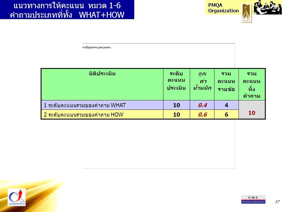PMQA Organization 37 แนวทางการให้คะแนน หมวด 1-6 คำถามประเภทที่ทั้ง WHAT+HOW มิติประเมินระดับ คะแนน ประเมิน คูณ ค่า น้ำหนัก รวม คะแนน รายข้อ รวม คะแนน ทั้ง คำถาม 1 ระดับคะแนนรวมของคำถาม WHAT100.44 10 2 ระดับคะแนนรวมของคำถาม HOW100.66