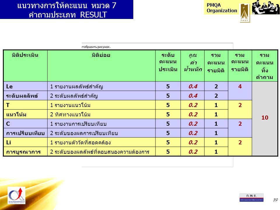 PMQA Organization 39 แนวทางการให้คะแนน หมวด 7 คำถามประเภท RESULT มิติประเมินมิติย่อยระดับ คะแนน ประเมิน คูณ ค่า น้ำหนัก รวม คะแนน รายมิติ รวม คะแนน รายมิติ รวม คะแนน ทั้ง คำถาม Le1 รายงานผลลัพธ์สำคัญ50.424 10 ระดับผลลัพธ์2 ระดับผลลัพธ์สำคัญ50.42 T1 รายงานแนวโน้ม50.212 แนวโน้ม2 ทิศทางแนวโน้ม50.21 C1 รายงานการเปรียบเทียบ50.212 การเปรียบเทียบ2 ระดับของผลการเปรียบเทียบ50.21 Li1 รายงานตัววัดที่สอดคล้อง50.212 การบูรณาการ2 ระดับของผลลัพธ์ที่ตอบสนองความต้องการ50.21