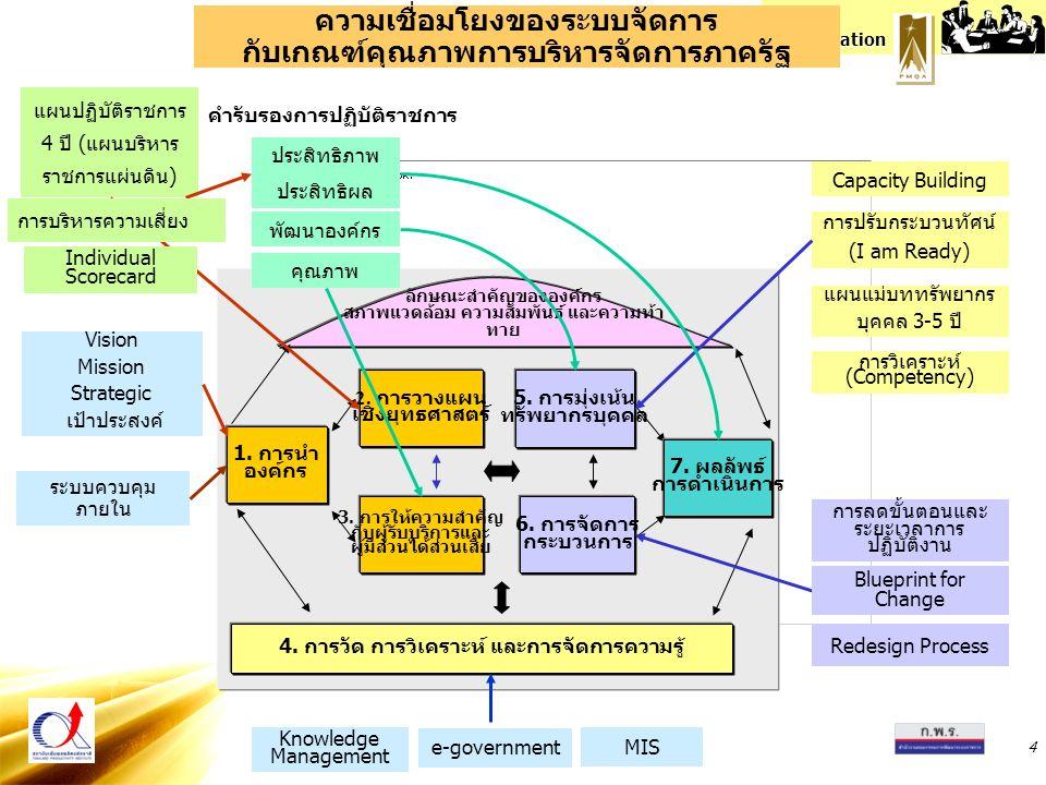 PMQA Organization 35 แนวทางการประเมินหมวด 1-6 คำถามประเภท HOW มิติการประเมินมิติย่อย A (Approach)1 การตั้งวัตถุประสงค์ การมีแนวทาง2 การวางแผนดำเนินงาน 3 การวางแผนประเมินและตัวชี้วัด D (Deployment)1 การปฏิบัติตามแผนดำเนินงาน การปฏิบัติ2 ความรับผิดชอบของบุคลากร 3 ความมุ่งมั่นตั้งใจของบุคลากร L (Learning)1 การติดตามประเมินผลและการปรับปรุง การเรียนรู้2 การสรุปบทเรียนและสร้างนวัตกรรม 3 การแลกเปลี่ยนเรียนรู้ผลการปรับปรุง I (Integration)1 ความสอดคล้องของระบบจัดการ การบูรณาการ2 การใช้ระบบตัววัด การประเมิน การปรับปรุง 3 การมีแนวทางที่มุ่งสู่ผลสำเร็จตามเป้าหมาย