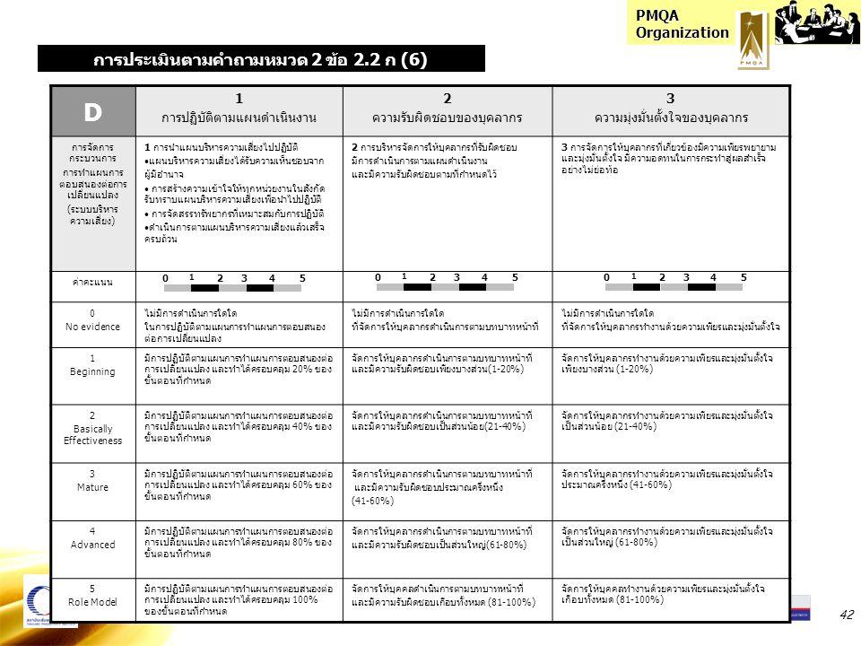 PMQA Organization 42 D 1 การปฏิบัติตามแผนดำเนินงาน 2 ความรับผิดชอบของบุคลากร 3 ความมุ่งมั่นตั้งใจของบุคลากร การจัดการ กระบวนการ การทำแผนการ ตอบสนองต่อ