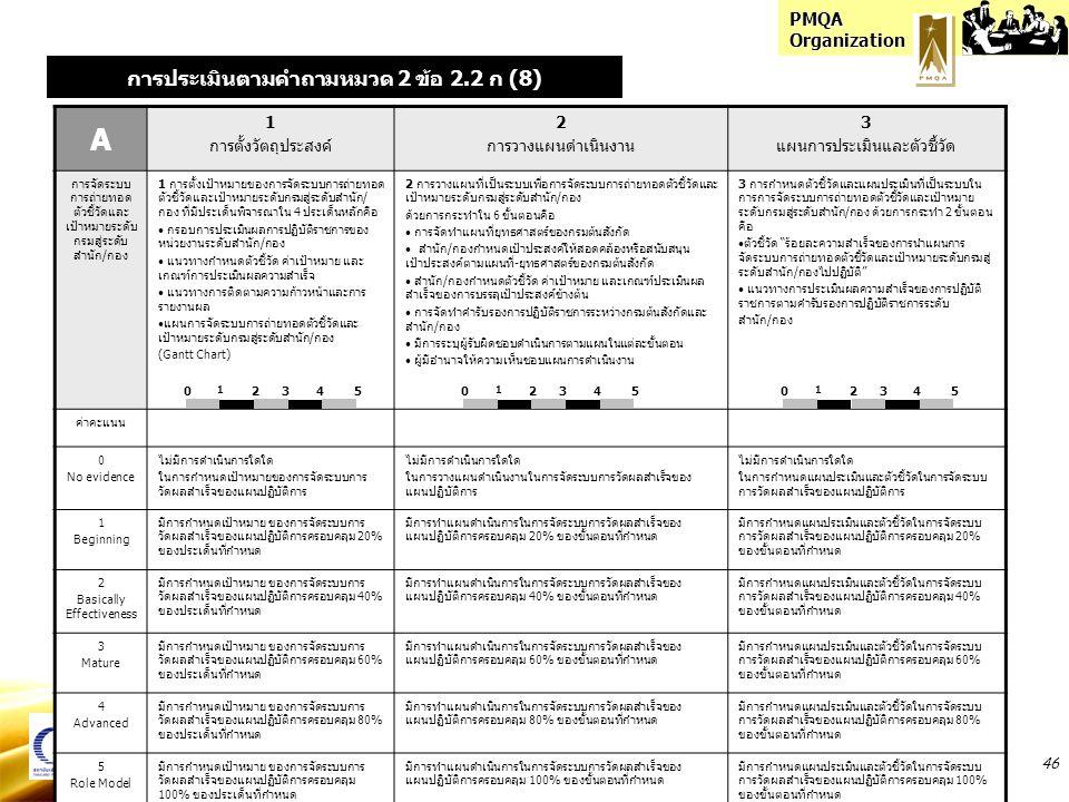 PMQA Organization 46 A 1 การตั้งวัตถุประสงค์ 2 การวางแผนดำเนินงาน 3 แผนการประเมินและตัวชี้วัด การจัดระบบ การถ่ายทอด ตัวชี้วัดและ เป้าหมายระดับ กรมสู่ระดับ สำนัก / กอง 1 การตั้งเป้าหมายของการจัดระบบการถ่ายทอด ตัวชี้วัดและเป้าหมายระดับกรมสู่ระดับสำนัก/ กอง ที่มีประเด็นพิจารณาใน 4 ประเด็นหลักคือ กรอบการประเมินผลการปฏิบัติราชการของ หน่วยงานระดับสำนัก/กอง แนวทางกำหนดตัวชี้วัด ค่าเป้าหมาย และ เกณฑ์การประเมินผลความสำเร็จ แนวทางการติดตามความก้าวหน้าและการ รายงานผล แผนการจัดระบบการถ่ายทอดตัวชี้วัดและ เป้าหมายระดับกรมสู่ระดับสำนัก/กอง (Gantt Chart) 2 การวางแผนที่เป็นระบบเพื่อการจัดระบบการถ่ายทอดตัวชี้วัดและ เป้าหมายระดับกรมสู่ระดับสำนัก/กอง ด้วยการกระทำใน 6 ขั้นตอนคือ การจัดทำแผนที่ยุทธศาสตร์ของกรมต้นสังกัด สำนัก/กองกำหนดเป้าประสงค์ให้สอดคล้องหรือสนับสนุน เป้าประสงค์ตามแผนที่-ยุทธศาสตร์ของกรมต้นสังกัด สำนัก/กองกำหนดตัวชี้วัด ค่าเป้าหมาย และเกณฑ์ประเมินผล สำเร็จของการบรรลุเป้าประสงค์ข้างต้น การจัดทำคำรับรองการปฏิบัติราชการระหว่างกรมต้นสังกัดและ สำนัก/กอง มีการระบุผู้รับผิดชอบดำเนินการตามแผนในแต่ละขั้นตอน ผู้มีอำนาจให้ความเห็นชอบแผนการดำเนินงาน 3 การกำหนดตัวชี้วัดและแผนประเมินที่เป็นระบบใน การการจัดระบบการถ่ายทอดตัวชี้วัดและเป้าหมาย ระดับกรมสู่ระดับสำนัก/กอง ด้วยการกระทำ 2 ขั้นตอน คือ ตัวชี้วัด ร้อยละความสำเร็จของการนำแผนการ จัดระบบการถ่ายทอดตัวชี้วัดและเป้าหมายระดับกรมสู่ ระดับสำนัก/กองไปปฏิบัติ แนวทางการประเมินผลความสำเร็จของการปฏิบัติ ราชการตามคำรับรองการปฏิบัติราชการระดับ สำนัก/กอง ค่าคะแนน 0 No evidence ไม่มีการดำเนินการใดใด ในการกำหนดเป้าหมายของการจัดระบบการ วัดผลสำเร็จของแผนปฏิบัติการ ไม่มีการดำเนินการใดใด ในการวางแผนดำเนินงานในการจัดระบบการวัดผลสำเร็จของ แผนปฏิบัติการ ไม่มีการดำเนินการใดใด ในการกำหนดแผนประเมินและตัวชี้วัดในการจัดระบบ การวัดผลสำเร็จของแผนปฏิบัติการ 1 Beginning มีการกำหนดเป้าหมาย ของการจัดระบบการ วัดผลสำเร็จของแผนปฏิบัติการครอบคลุม 20% ของประเด็นที่กำหนด มีการทำแผนดำเนินการในการจัดระบบการวัดผลสำเร็จของ แผนปฏิบัติการครอบคลุม 20% ของขั้นตอนที่กำหนด มีการกำหนดแผนประเมินและตัวชี้วัดในการจัดระบบ การวัดผลสำเร็จของแผนปฏิบัติการครอบคลุม 20% ของขั้นตอนที่กำหนด 2 B