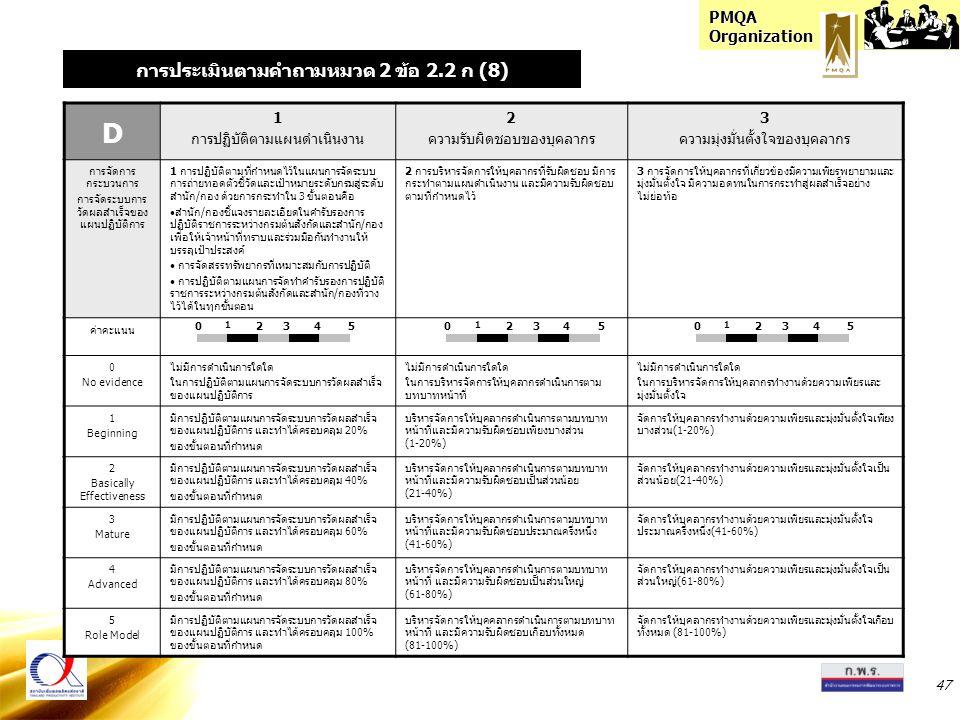 PMQA Organization 47 D 1 การปฏิบัติตามแผนดำเนินงาน 2 ความรับผิดชอบของบุคลากร 3 ความมุ่งมั่นตั้งใจของบุคลากร การจัดการ กระบวนการ การจัดระบบการ วัดผลสำเ