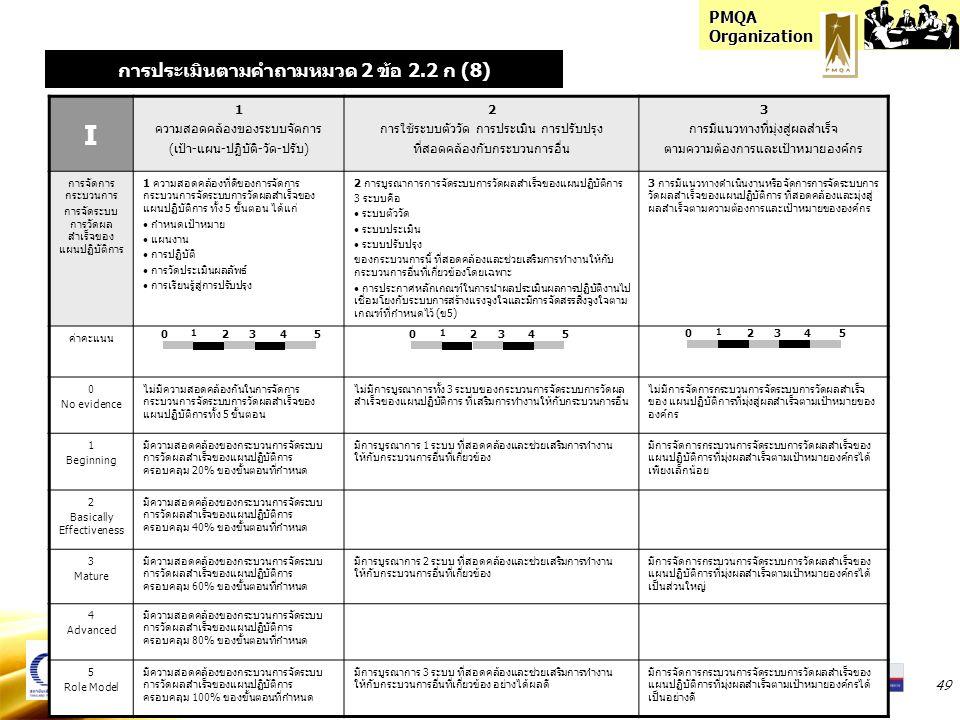 PMQA Organization 49 I 1 ความสอดคล้องของระบบจัดการ (เป้า-แผน-ปฏิบัติ-วัด-ปรับ) 2 การใช้ระบบตัววัด การประเมิน การปรับปรุง ที่สอดคล้องกับกระบวนการอื่น 3 การมีแนวทางที่มุ่งสู่ผลสำเร็จ ตามความต้องการและเป้าหมายองค์กร การจัดการ กระบวนการ การจัดระบบ การวัดผล สำเร็จของ แผนปฏิบัติการ 1 ความสอดคล้องที่ดีของการจัดการ กระบวนการจัดระบบการวัดผลสำเร็จของ แผนปฏิบัติการ ทั้ง 5 ขั้นตอน ได้แก่ กำหนดเป้าหมาย แผนงาน การปฏิบัติ การวัดประเมินผลลัพธ์ การเรียนรู้สู่การปรับปรุง 2 การบูรณาการการจัดระบบการวัดผลสำเร็จของแผนปฏิบัติการ 3 ระบบคือ ระบบตัววัด ระบบประเมิน ระบบปรับปรุง ของกระบวนการนี้ ที่สอดคล้องและช่วยเสริมการทำงานให้กับ กระบวนการอื่นที่เกี่ยวข้องโดยเฉพาะ การประกาศหลักเกณฑ์ในการนำผลประเมินผลการปฏิบัติงานไป เชื่อมโยงกับระบบการสร้างแรงจูงใจและมีการจัดสรรสิ่งจูงใจตาม เกณฑ์ที่กำหนดไว้ (ข5) 3 การมีแนวทางดำเนินงานหรือจัดการการจัดระบบการ วัดผลสำเร็จของแผนปฏิบัติการ ที่สอดคล้องและมุ่งสู่ ผลสำเร็จตามความต้องการและเป้าหมายขององค์กร ค่าคะแนน 0 No evidence ไม่มีความสอดคล้องกันในการจัดการ กระบวนการจัดระบบการวัดผลสำเร็จของ แผนปฏิบัติการทั้ง 5 ขั้นตอน ไม่มีการบูรณาการทั้ง 3 ระบบของกระบวนการจัดระบบการวัดผล สำเร็จของแผนปฏิบัติการ ที่เสริมการทำงานให้กับกระบวนการอื่น ไม่มีการจัดการกระบวนการจัดระบบการวัดผลสำเร็จ ของ แผนปฏิบัติการที่มุ่งสู่ผลสำเร็จตามเป้าหมายของ องค์กร 1 Beginning มีความสอดคล้องของกระบวนการจัดระบบ การวัดผลสำเร็จของแผนปฏิบัติการ ครอบคลุม 20% ของขั้นตอนที่กำหนด มีการบูรณาการ 1 ระบบ ที่สอดคล้องและช่วยเสริมการทำงาน ให้กับกระบวนการอื่นที่เกี่ยวข้อง มีการจัดการกระบวนการจัดระบบการวัดผลสำเร็จของ แผนปฏิบัติการที่มุ่งผลสำเร็จตามเป้าหมายองค์กรได้ เพียงเล็กน้อย 2 Basically Effectiveness มีความสอดคล้องของกระบวนการจัดระบบ การวัดผลสำเร็จของแผนปฏิบัติการ ครอบคลุม 40% ของขั้นตอนที่กำหนด 3 Mature มีความสอดคล้องของกระบวนการจัดระบบ การวัดผลสำเร็จของแผนปฏิบัติการ ครอบคลุม 60% ของขั้นตอนที่กำหนด มีการบูรณาการ 2 ระบบ ที่สอดคล้องและช่วยเสริมการทำงาน ให้กับกระบวนการอื่นที่เกี่ยวข้อง มีการจัดการกระบวนการจัดระบบการวัดผลสำเร็จของ แผนปฏิบัติการที่มุ่งผลสำเร็จตามเป้าหมายองค์กรได้ เป็นส่วนใหญ่ 4 Advanced มีความสอดคล้
