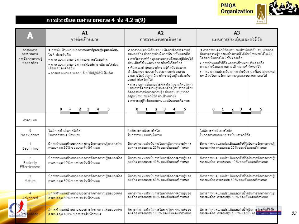 PMQA Organization 53 A A1 การตั้งเป้าหมาย A2 การวางแผนดำเนินงาน A3 แผนการประเมินและตัวชี้วัด การจัดการ กระบวนการ การจัดการความรู้ ขององค์กร 1 การตั้งเ