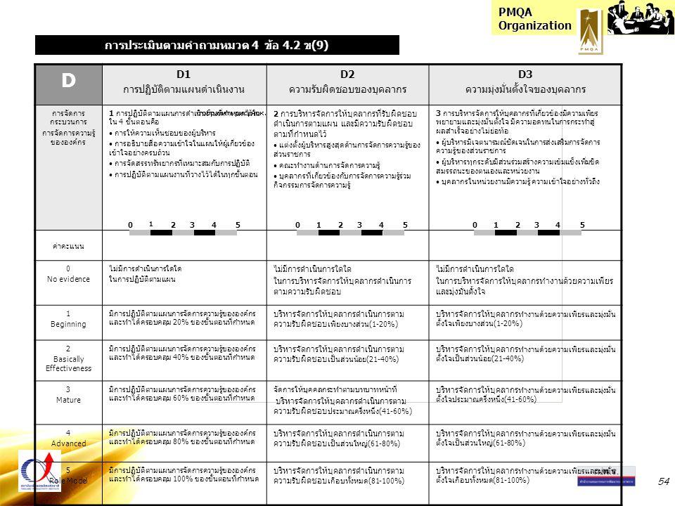 PMQA Organization 54 D D1 การปฏิบัติตามแผนดำเนินงาน D2 ความรับผิดชอบของบุคลากร D3 ความมุ่งมั่นตั้งใจของบุคลากร การจัดการ กระบวนการ การจัดการความรู้ ขององค์กร 1 การปฏิบัติตามแผนการดำเนินงานที่กำหนดไว้ใน ใน 4 ขั้นตอนคือ การให้ความเห็นชอบของผู้บริหาร การอธิบายสื่อความเข้าใจในแผนให้ผู้เกี่ยวข้อง เข้าใจอย่างครบถ้วน การจัดสรรทรัพยากรที่เหมาะสมกับการปฏิบัติ การปฏิบัติตามแผนงานที่วางไว้ได้ในทุกขั้นตอน 2 การบริหารจัดการให้บุคลากรที่รับผิดชอบ ดำเนินการตามแผน และมีความรับผิดชอบ ตามที่กำหนดไว้ แต่งตั้งผู้บริหารสูงสุดด้านการจัดการความรู้ของ ส่วนราชการ คณะทำงานด้านการจัดการความรู้ บุคลากรที่เกี่ยวข้องกับการจัดการความรู้ร่วม กิจกรรมการจัดการความรู้ 3 การบริหารจัดการให้บุคลากรที่เกี่ยวข้องมีความเพียร พยายามและมุ่งมั่นตั้งใจ มีความอดทนในการกระทำสู่ ผลสำเร็จอย่างไม่ย่อท้อ ผู้บริหารมีเจตนารมณ์ชัดเจนในการส่งเสริมการจัดการ ความรู้ของส่วนราชการ ผู้บริหารทุกระดับมีส่วนร่วมสร้างความเข้มแข็งเพิ่มขีด สมรรถนะของตนเองและหน่วยงาน บุคลากรในหน่วยงานมีความรู้ ความเข้าใจอย่างทั่วถึง ค่าคะแนน 0 No evidence ไม่มีการดำเนินการใดใด ในการปฏิบัติตามแผน ไม่มีการดำเนินการใดใด ในการบริหารจัดการให้บุคลากรดำเนินการ ตามความรับผิดชอบ ไม่มีการดำเนินการใดใด ในการบริหารจัดการให้บุคลากรทำงานด้วยความเพียร และมุ่งมั่นตั้งใจ 1 Beginning มีการปฏิบัติตามแผนการจัดการความรู้ขององค์กร และทำได้ครอบคลุม 20% ของขั้นตอนที่กำหนด บริหารจัดการให้บุคลากรดำเนินการตาม ความรับผิดชอบ เพียงบางส่วน(1-20%) บริหารจัดการให้บุคลากร ทำงานด้วยความเพียรและมุ่งมั่น ตั้งใจเพียงบางส่วน(1-20%) 2 Basically Effectiveness มีการปฏิบัติตามแผนการจัดการความรู้ขององค์กร และทำได้ครอบคลุม 40% ของขั้นตอนที่กำหนด บริหารจัดการให้บุคลากรดำเนินการตาม ความรับผิดชอบ เป็นส่วนน้อย(21-40%) บริหารจัดการให้บุคลากร ทำงานด้วยความเพียรและมุ่งมั่น ตั้งใจเป็นส่วนน้อย(21-40%) 3 Mature มีการปฏิบัติตามแผนการจัดการความรู้ขององค์กร และทำได้ครอบคลุม 60% ของขั้นตอนที่กำหนด จัดการให้บุคคลกระทำตามบทบาทหน้าที่ บริหารจัดการให้บุคลากรดำเนินการตาม ความรับผิดชอบ ประมาณครึ่งหนึ่ง(41-60%) บริหารจัดการให้บุคลากร ทำงานด้วยความเพียรและมุ่งมั่น ตั้งใจประมาณครึ่งหนึ่ง(41-60%) 4 Advanced มีการปฏิ