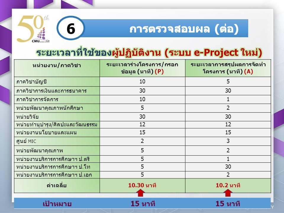 6 หน่วยงาน/ภาควิชา ระยะเวลาร่างโครงการ/กรอก ข้อมูล (นาที) (P) ระยะเวลาการสรุปผลการจัดทำ โครงการ (นาที) (A) ภาควิชาบัญชี105 ภาควิชาการเงินและการธนาคาร3