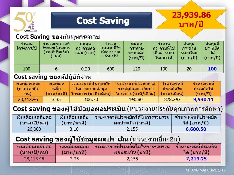 Cost Saving ของต้นทุนกระดาษ จำนวน โครงการ/ปี จำนวนกระดาษที่ ใช้แต่ละโครงการ (รวมที่ปริ้นเสีย) (แผ่น) ต้นทุน กระดาษต่อ แผ่น (บาท) จำนวน กระดาษที่ใช้ เมื่อนำระบบ เก่ามาใช้ ต้นทุน กระดาษ ระบบเดิม (บาท/ปี) จำนวน กระดาษที่ใช้ เมื่อนำระบบ ใหม่มาใช้ ต้นทุน กระดาษ ระบบใหม่ (บาท/ปี) ต้นทุนที่ ประหยัด ได้ (บาท/ปี) 10060.2060012010020100 เงินเดือนเฉลี่ย (บาท/ต่อปี/ คน) เงินเดือน เฉลี่ย (บาท/นาที) ระยะเวลาที่ประหยัดได้ ในการกรอกข้อมูล โครงการ (นาที/เดือน) ระยะเวลาที่ประหยัดได้ การสรุปผลการจัดทำ โครงการ (นาที/เดือน) จำนวนเงินที่ ประหยัดได้ (บาท/เดือน) จำนวนเงินที่ ประหยัดได้ (บาท/ปี) 28,113.453.35106.70140.80828.3439,940.11 เงินเดือนเฉลี่ยต่อ (บาท/ปี/คน) เงินเดือนเฉลี่ย (บาท/นาที) ระยะเวลาที่ประหยัดได้ในการรวบรวม ผลประเมิน (นาที) จำนวนเงินที่ประหยัด ได้ (บาท/ปี) 26,0003.102,1556,680.50 เงินเดือนเฉลี่ยต่อ (บาท/ปี/คน) เงินเดือนเฉลี่ย (บาท/นาที) ระยะเวลาที่ประหยัดได้ในการรวบรวม ผลประเมิน (นาที) จำนวนเงินที่ประหยัด ได้ (บาท/ปี) 28,113.453.352,1557,219.25 Cost saving ของผู้ปฏิบัติงาน Cost saving ของผู้ใช้ข้อมูลผลประเมิน (หน่วยงานประกันคุณภาพการศึกษา) Cost saving ของผู้ใช้ข้อมูลผลประเมิน (หน่วยงานอื่นๆอื่น) 23,939.86 บาท/ปี