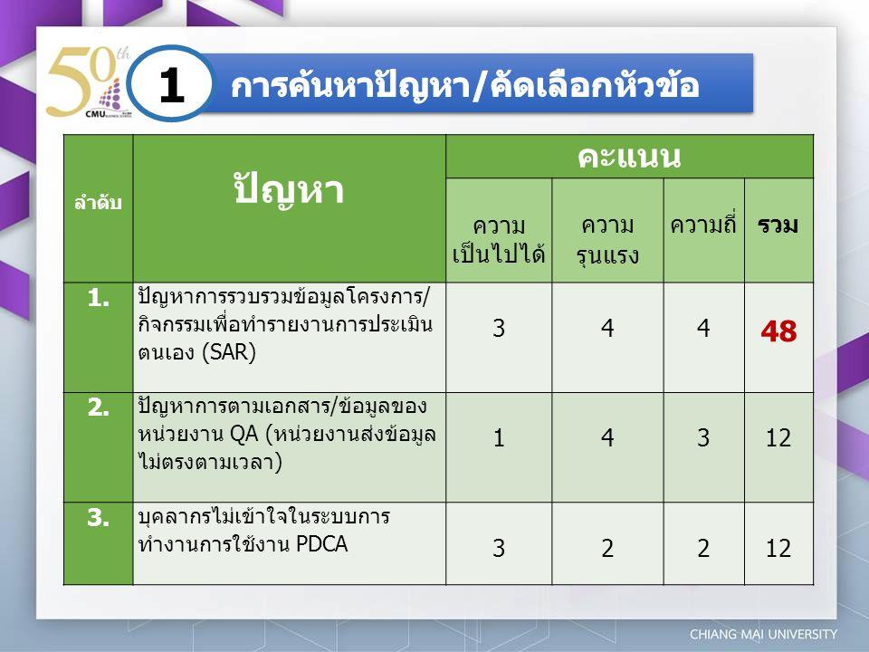 ลำดับ ปัญหา คะแนน ความ เป็นไปได้ ความ รุนแรง ความถี่รวม 1. ปัญหาการรวบรวมข้อมูลโครงการ/ กิจกรรมเพื่อทำรายงานการประเมิน ตนเอง (SAR) 344 48 2. ปัญหาการต