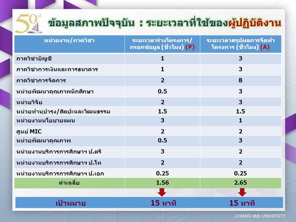 หน่วยงาน/ภาควิชาระยะเวลาร่างโครงการ/ กรอกข้อมูล (ชั่วโมง) (P) ระยะเวลาสรุปผลการจัดทำ โครงการ (ชั่วโมง) (A) ภาควิชาบัญชี13 ภาควิชาการเงินและการธนาคาร13 ภาควิชาการจัดการ28 หน่วยพัฒนาคุณภาพนักศึกษา0.53 หน่วยวิจัย23 หน่วยทำนุบำรุง/ศิลปะและวัฒนธรรม1.5 หน่วยงานนโยบายแผน31 ศูนย์ MIC22 หน่วยพัฒนาคุณภาพ0.53 หน่วยงานบริการการศึกษาฯ ป.ตรี32 หน่วยงานบริการการศึกษาฯ ป.โท22 หน่วยงานบริการการศึกษาฯ ป.เอก0.25 ค่าเฉลี่ย1.562.65 เป้าหมาย15 นาที