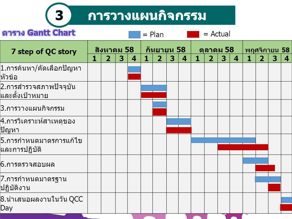 7 step of QC story สิงหาคม 58กันยายน 58ตุลาคม 58 พฤศจิกายน 58 1234123412341234 1.การค้นหา/คัดเลือกปัญหา หัวข้อ 2.การสำรวจสภาพปัจจุบัน และตั้งเป้าหมาย 3.การวางแผนกิจกรรม 4.การวิเคราะห์สาเหตุของ ปัญหา 5.การกำหนดมาตรการแก้ไข และการปฏิบัติ 6.การตรวจสอบผล 7.การกำหนดมาตรฐาน ปฏิบัติงาน 8.นำเสนอผลงานในวัน QCC Day = Plan = Actual