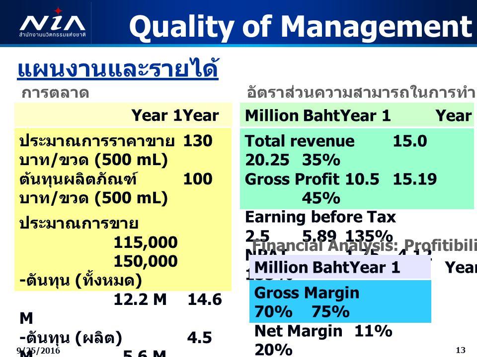 13 9/25/2016 แผนงานและรายได้ อัตราส่วนความสามารถในการทำกำไร Million BahtYear 1Year 2Change Total revenue 15.0 20.25 35% Gross Profit 10.5 15.19 45% Earning before Tax 2.5 5.89 135% NPAT 1.75 4.12 135% Financial Analysis: Profitibility Ratios Million BahtYear 1Year 2 Gross Margin 70% 75% Net Margin 11% 20% Quality of Management Year 1Year 2 ประมาณการราคาขาย 130 บาท / ขวด (500 mL) ต้นทุนผลิตภัณฑ์ 100 บาท / ขวด (500 mL) ประมาณการขาย 115,000 150,000 - ตันทุน ( ทั้งหมด ) 12.2 M 14.6 M - ตันทุน ( ผลิต ) 4.5 M 5.6 M - ค่าใช้จ่าย 7.7 M 9 M กำไรคงเหลือ 2.8 M 6.19 M กำไรสุทธิ 1.75 M 4.12 M การตลาด