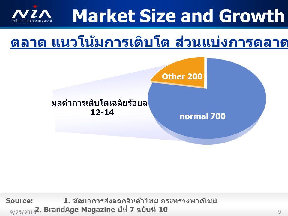 9 9/25/2016 มูลค่าการเติบโตเฉลี่ยร้อยละ 12-14 Other 200 normal 700 Market Size and Growth Source: 1.