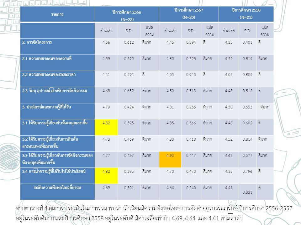 รายการ ปีการศึกษา 2556 (N=22) ปีการศึกษา 2557 (N=20) ปีการศึกษา 2558 (N=21) ค่าเฉลี่ยS.D. แปล ความ ค่าเฉลี่ยS.D. แปล ความ ค่าเฉลี่ยS.D. แปล ความ 2. กา