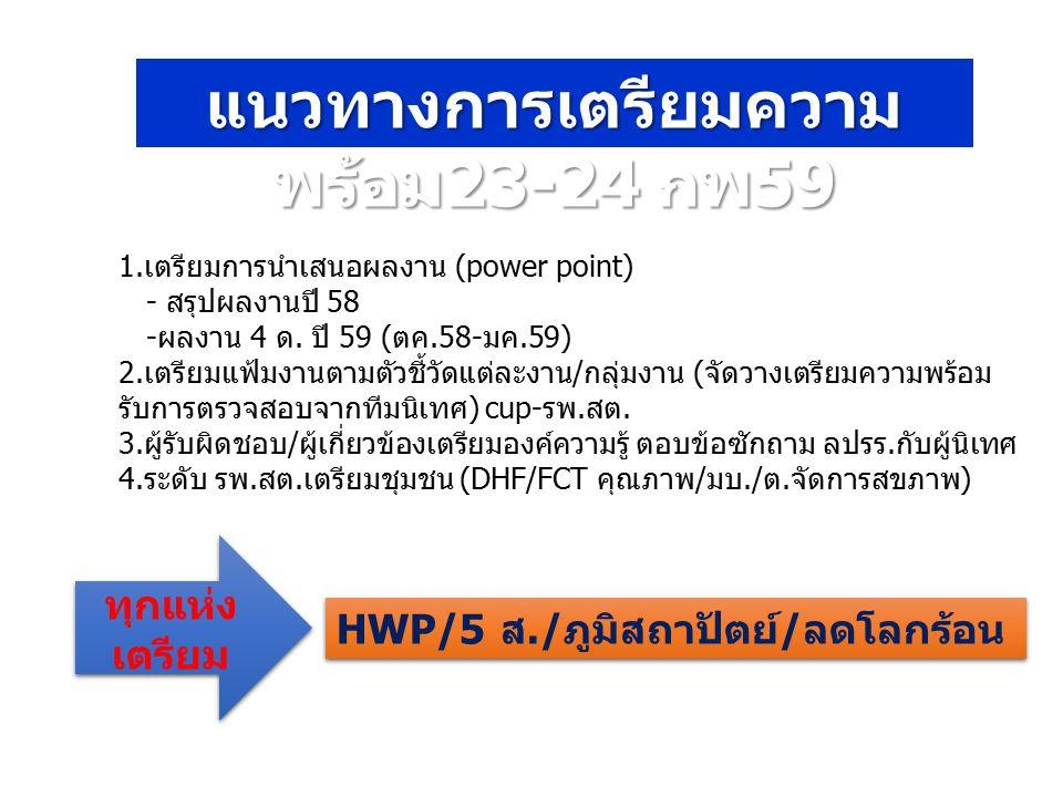 แนวทางการเตรียมความ พร้อม 23-24 กพ 59 1.เตรียมการนำเสนอผลงาน (power point) - สรุปผลงานปี 58 -ผลงาน 4 ด. ปี 59 (ตค.58-มค.59) 2.เตรียมแฟ้มงานตามตัวชี้วั