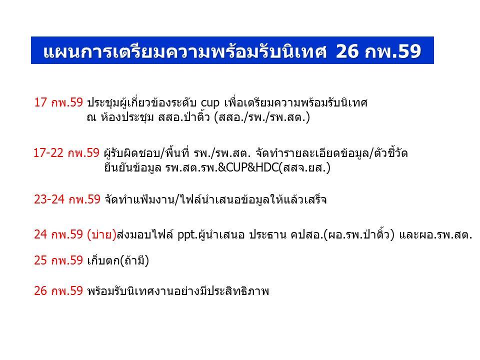 แผนการเตรียมความพร้อมรับนิเทศ 26 กพ.59 17-22 กพ.59 ผู้รับผิดชอบ/พื้นที่ รพ./รพ.สต. จัดทำรายละเอียดข้อมูล/ตัวชี้วัด ยืนยันข้อมูล รพ.สต.รพ.&CUP&HDC(สสจ.