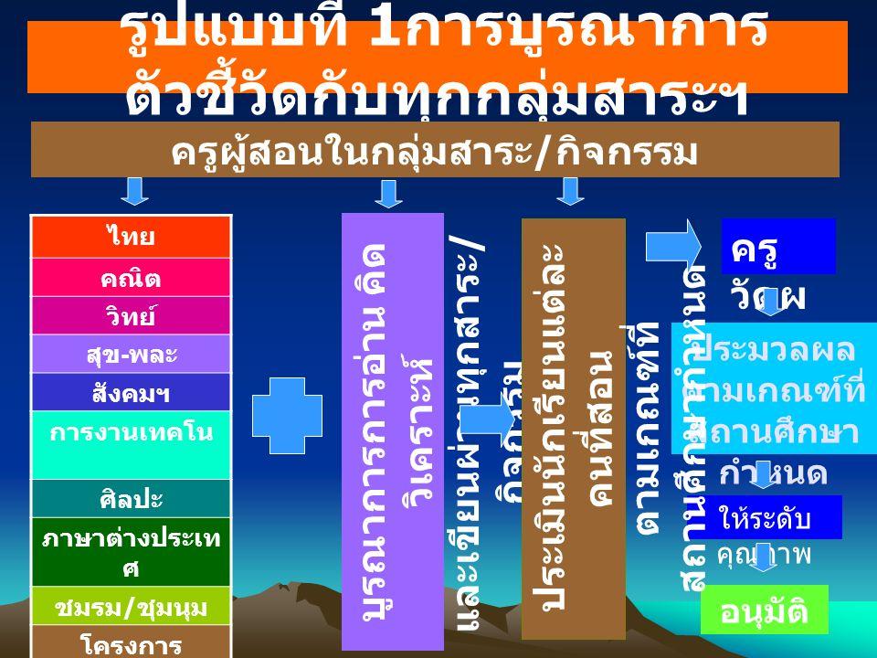 ไทย คณิต วิทย์ สุข - พละ สังคมฯ การงานเทคโน ศิลปะ ภาษาต่างประเท ศ ชมรม / ชุมนุม โครงการ บูรณาการการอ่าน คิด วิเคราะห์ และเขียนผ่านทุกสาระ / กิจกรรม ครู วัดผ ล ประมวลผล ตามเกณฑ์ที่ สถานศึกษา กำหนด อนุมัติ ให้ระดับ คุณภาพ รูปแบบที่ 1 การบูรณาการ ตัวชี้วัดกับทุกกลุ่มสาระฯ ครูผู้สอนในกลุ่มสาระ / กิจกรรม ประเมินนักเรียนแต่ละ คนที่สอน ตามเกณฑ์ที่ สถานศึกษากำหนด
