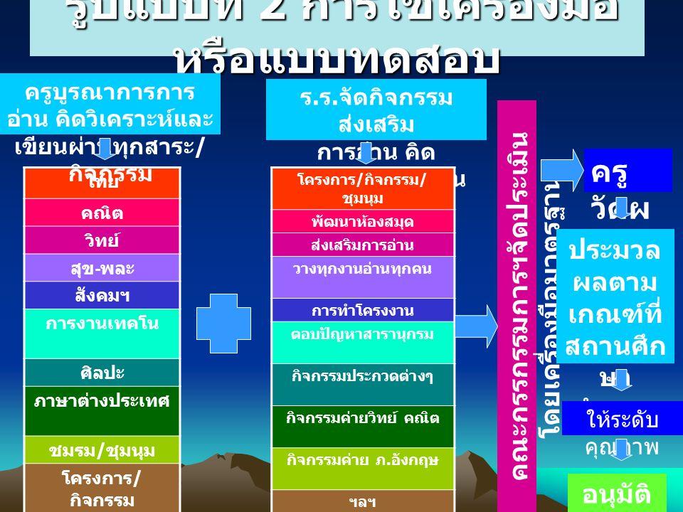 รูปแบบที่ 2 การใช้เครื่องมือ หรือแบบทดสอบ รูปแบบที่ 2 การใช้เครื่องมือ หรือแบบทดสอบ ไทย คณิต วิทย์ สุข - พละ สังคมฯ การงานเทคโน ศิลปะ ภาษาต่างประเทศ ชมรม / ชุมนุม โครงการ / กิจกรรม ครูบูรณาการการ อ่าน คิดวิเคราะห์และ เขียนผ่านทุกสาระ / กิจกรรม ร.