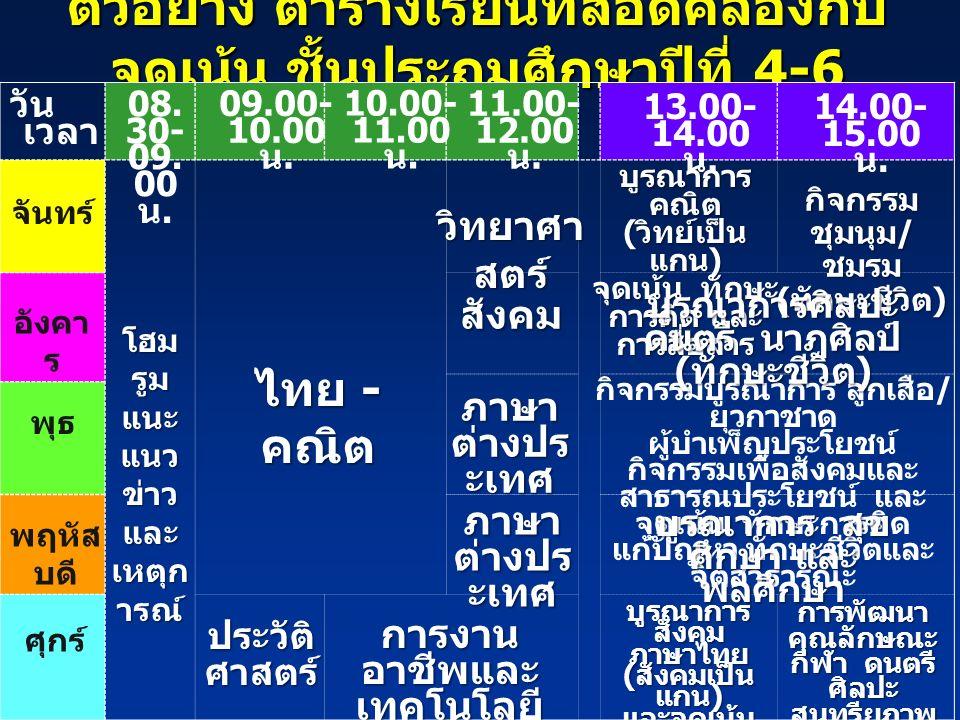 ตัวอย่าง ตารางเรียนที่สอดคล้องกับ จุดเน้น ชั้นประถมศึกษาปีที่ 4-6 จันทร์ อังคา ร พุธ พฤหัส บดี ศุกร์ 08. 30- 09. 00 น. 09.00- 10.00 น. 11.00- 12.00 น.