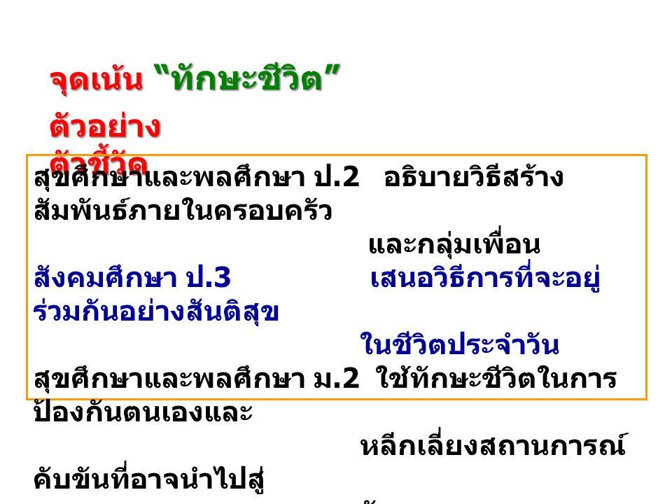 จุดเน้น ทักษะการสื่อสารอย่าง สร้างสรรค์ ตัวอย่าง ตัวชี้วัด ภาษาไทย ป.1 เขียนสื่อสารด้วยคำและ ประโยคง่ายๆ วิทยาศาสตร์ ป.2 นำเสนอผลงานด้วยวาจา ให้ผู้อื่นเข้าใจ กระบวนการและผลของ งาน ภาษาต่างประเทศ ป.5 พูด / เขียนแสดงความ ต้องการ ขอความ ช่วยเหลือ ตอบรับและ ปฏิเสธการให้ความ ช่วยเหลือในสถานการณ์ ต่างๆ
