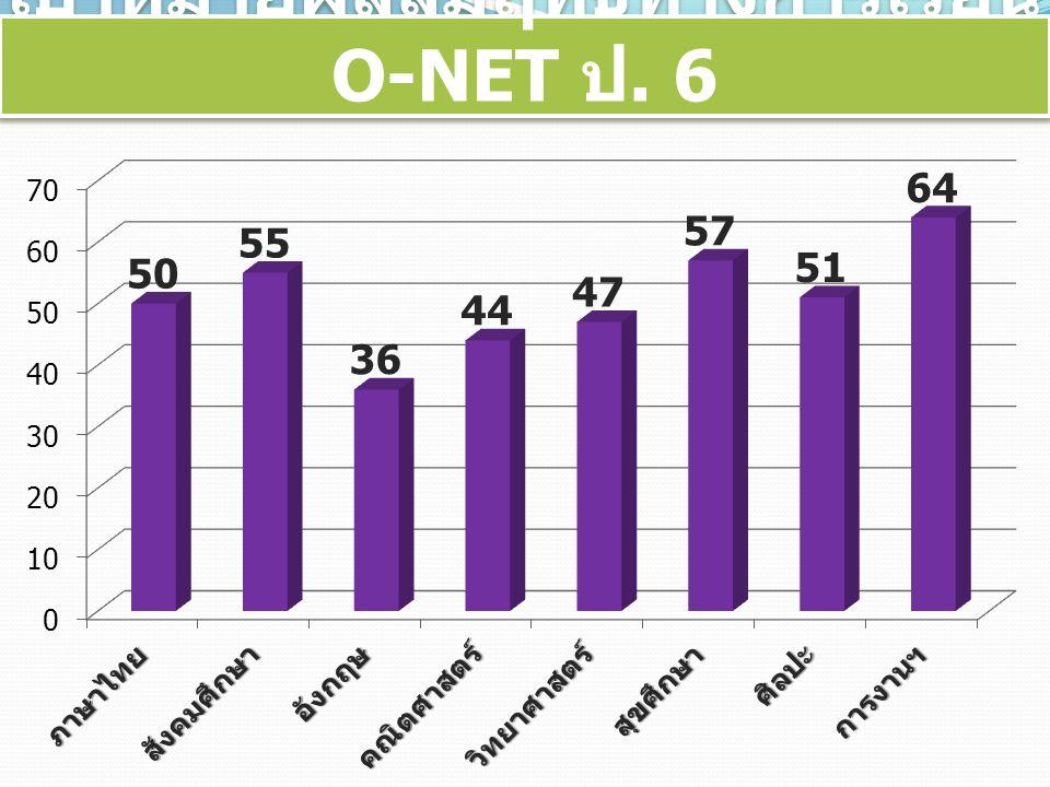 เป้าหมายผลสัมฤทธิ์ทางการเรียน O-NET ป. 6