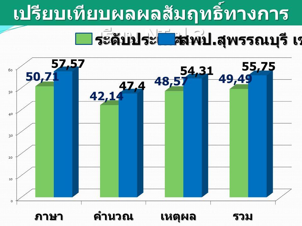 เปรียบเทียบผลผลสัมฤทธิ์ทางการ เรียน NT ป.3 ระดับประเทศ สพป. สุพรรณบุรี เขต 1
