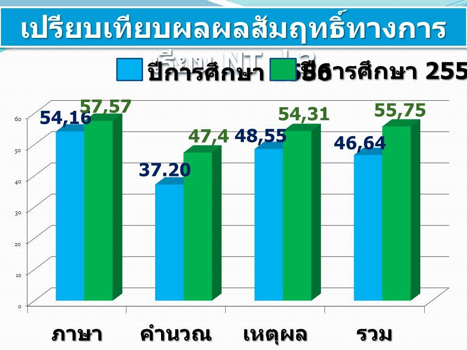 เปรียบเทียบผลผลสัมฤทธิ์ทางการ เรียน NT ป.3 ปีการศึกษา 2556 ปีการศึกษา 2557