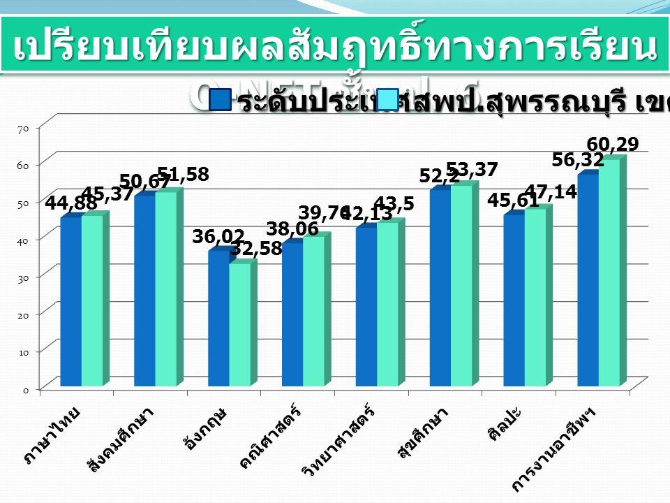 เปรียบเทียบผลสัมฤทธิ์ทางการเรียน O-NET ชั้น ป. 6 ระดับประเทศ สพป. สุพรรณบุรี เขต 1
