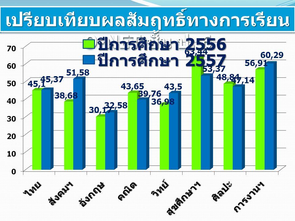 เปรียบเทียบผลสัมฤทธิ์ทางการเรียน O-NET ชั้น ป. 6 ปีการศึกษา 2556 ปีการศึกษา 2557