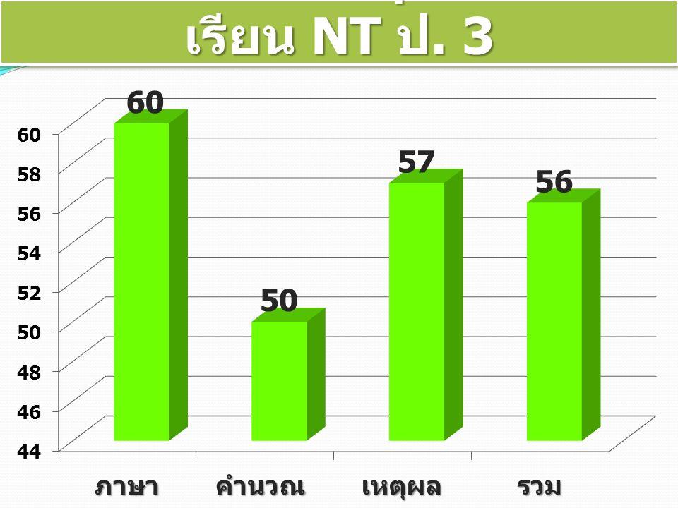 เป้าหมายผลสัมฤทธิ์ทางการ เรียน NT ป. 3