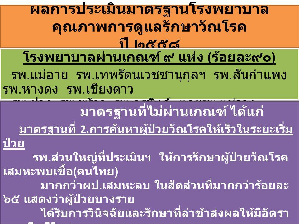 ผลการประเมินมาตรฐานโรงพยาบาล คุณภาพการดูแลรักษาวัณโรค ปี ๒๕๕๘ โรงพยาบาลผ่านเกณฑ์ ๙ แห่ง ( ร้อยละ๙๐ ) รพ. แม่อาย รพ. เทพรัตนเวชชานุกุลฯ รพ. สันกำแพง รพ
