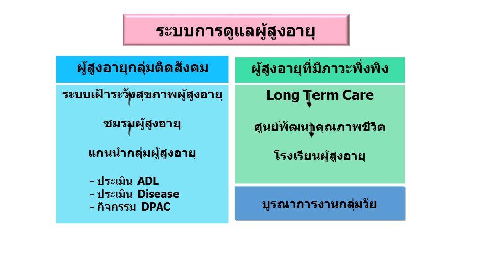 ระบบการดูแลผู้สูงอายุ ผู้สูงอายุที่มีภาวะพึ่งพิง Long Term Care ศูนย์พัฒนาคุณภาพชีวิต โรงเรียนผู้สูงอายุ ผู้สูงอายุกลุ่มติดสังคม ระบบเฝ้าระวังสุขภาพผู